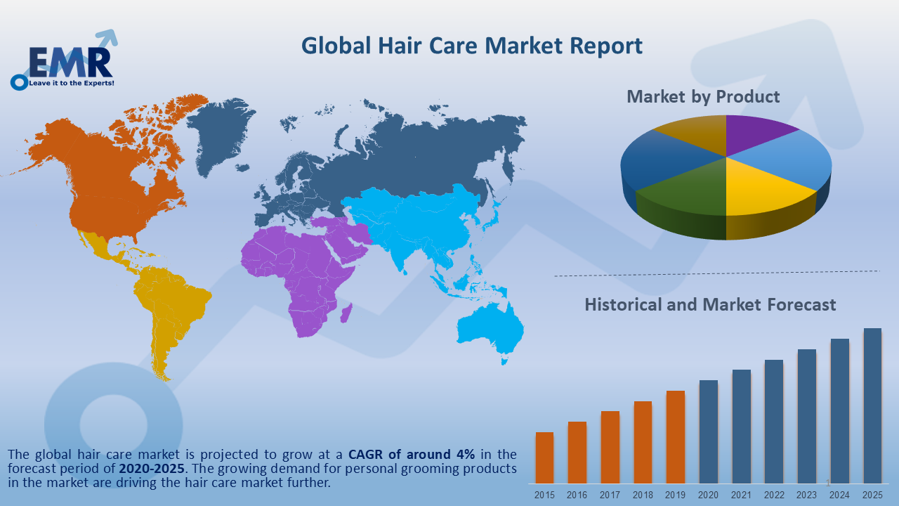 Global Hair Care Market Report and Forecast 2020-2025