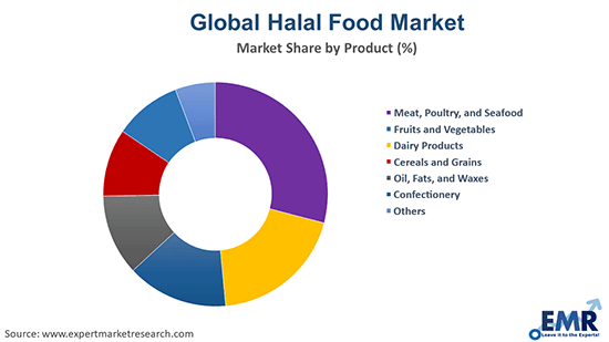Halal Food Market by Product