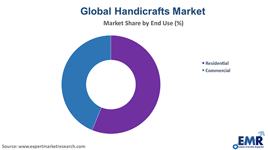 Handicrafts Market by End Use