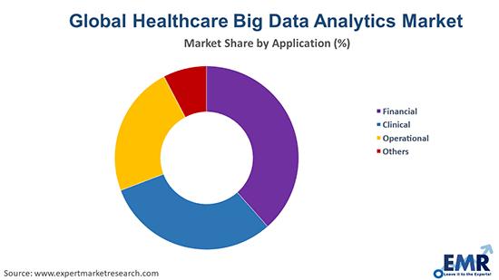 Healthcare Big Data Analytics Market by Application