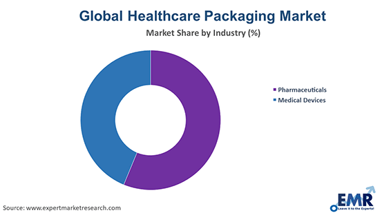 Healthcare Packaging Market by Industry
