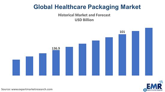 Healthcare Packaging Market
