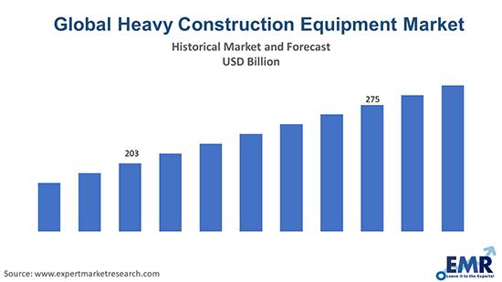 Global Heavy Construction Equipment Market