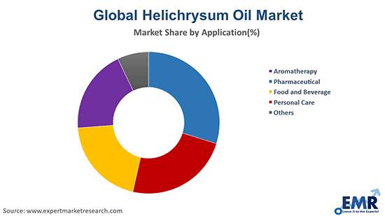 Helichrysum Oil Market by Application