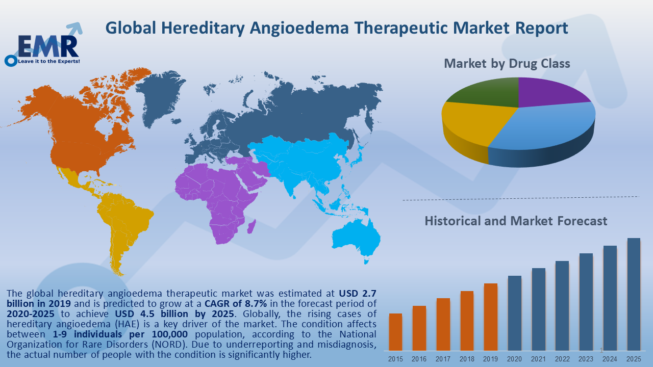 Global Hereditary Angioedema Market Report and Forecast 2020-2025