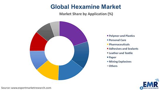 Hexamine Market by Application