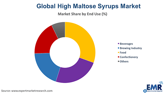 High Maltose Syrups Market by End Use