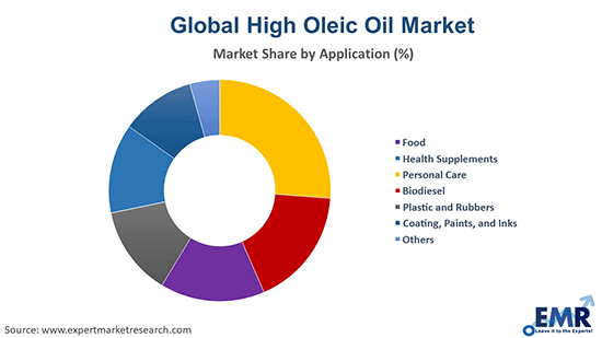 High Oleic Oil Market by Application