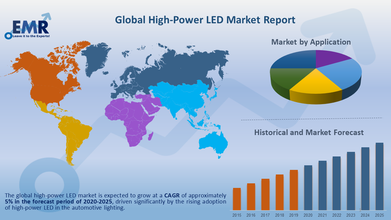 Global High Power LED Market Report and Forecast 2020-2025