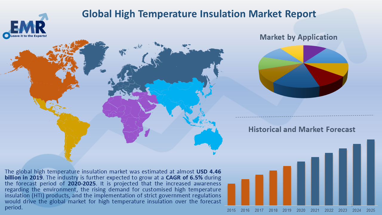 Global High Temperature Insulation Market Report and Forecast 2020-2025