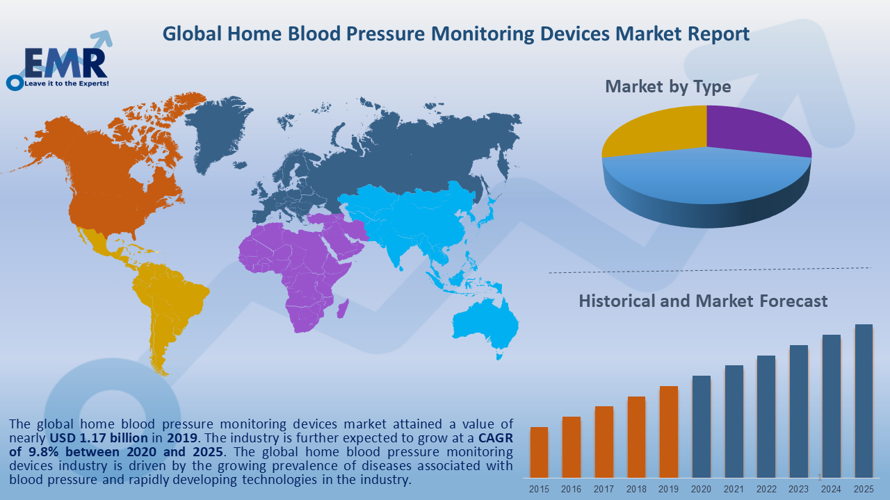 Global Home Blood Pressure Monitoring Devices Market Report and Forecast 2020-2025