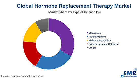 Hormone Replacement Therapy Market By Type Of Disease