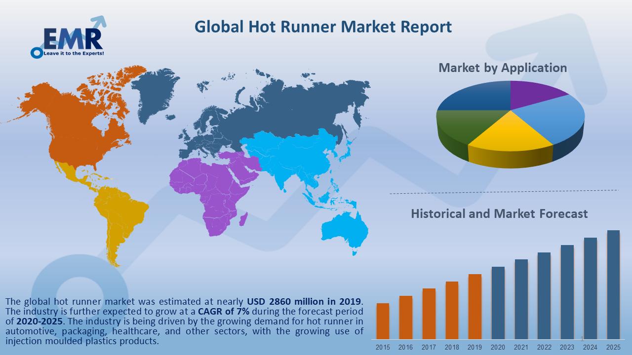 Global Hot Runner Market Report and Forecast 2020-2025