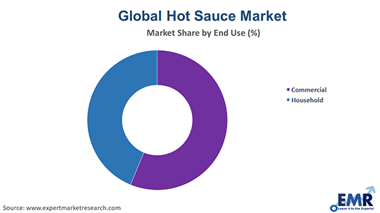 Hot Sauce Market by End Use