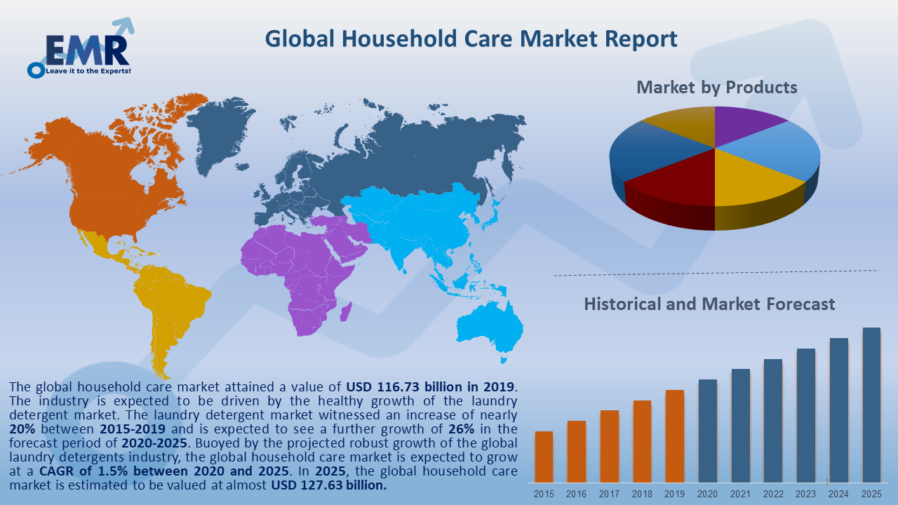 Global Household Care Market Report and Forecast 2020-2025