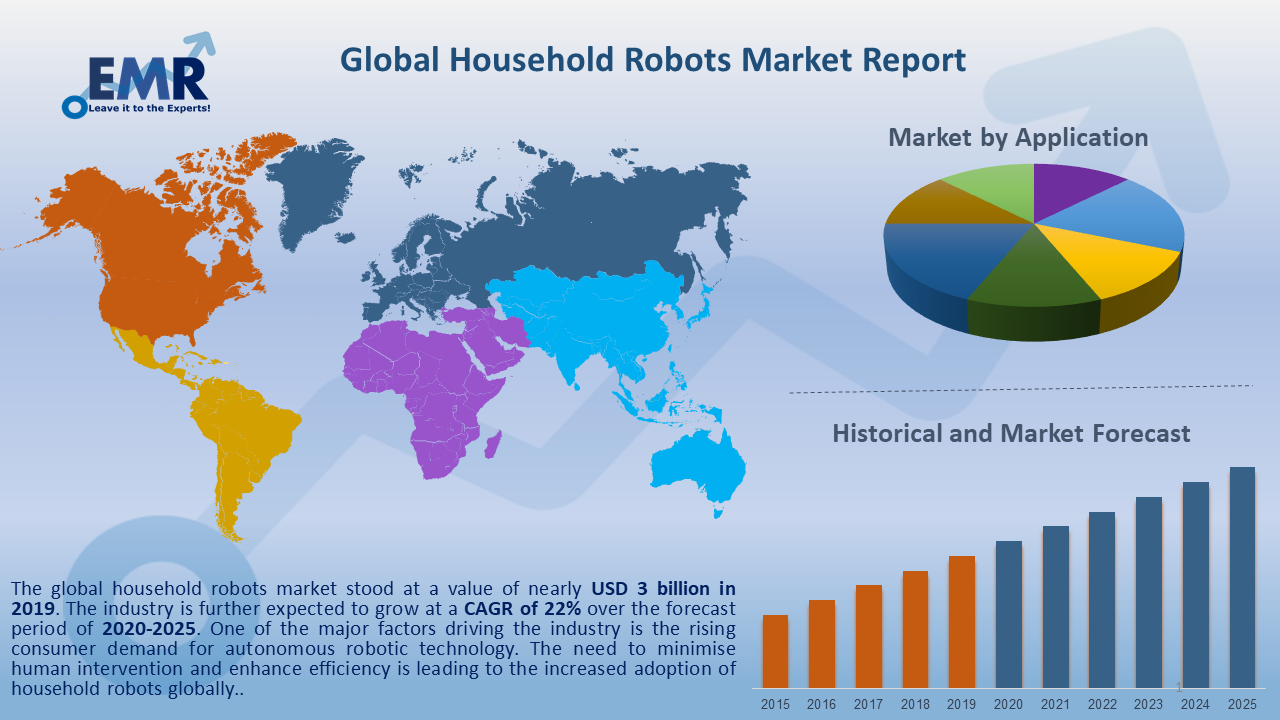 Global Household Robots Market Report and Forecast 2020-2025