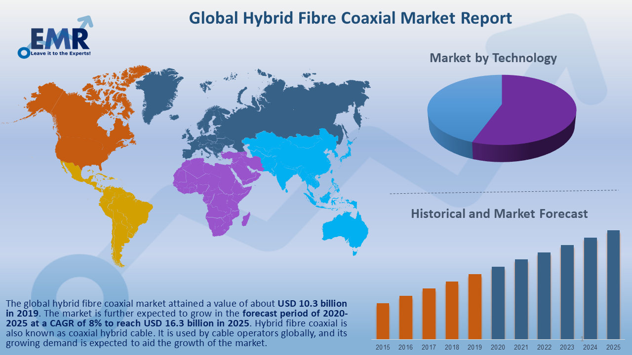 Global Hybrid Fibre Coaxial Market Report and Forecast 2020-2025