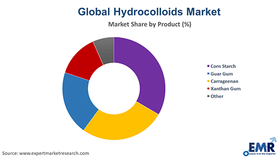 Hydrocolloids Market by Product