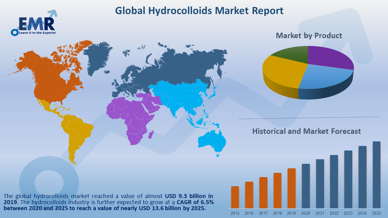 Global Hydrocolloids Market Report and Forecast 2020-2025