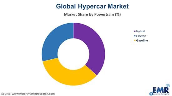Global Hypercar Market by Powertrain