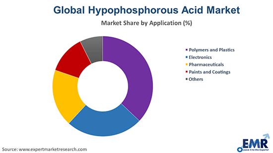 Hypophosphorous Acid Market by Application
