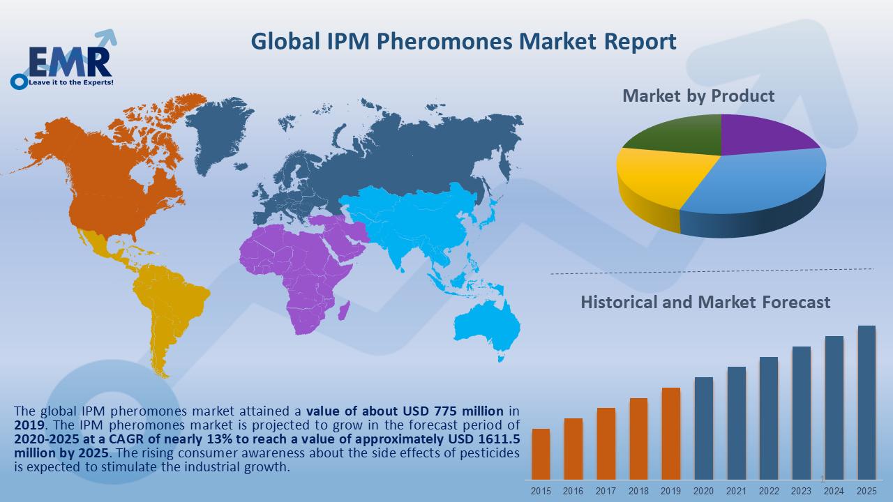 Global IPM Pheromones Market Report and Forecast 2020-2025