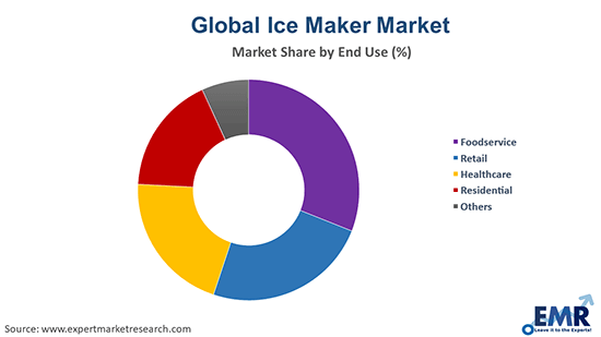 Ice Maker Market by End Use