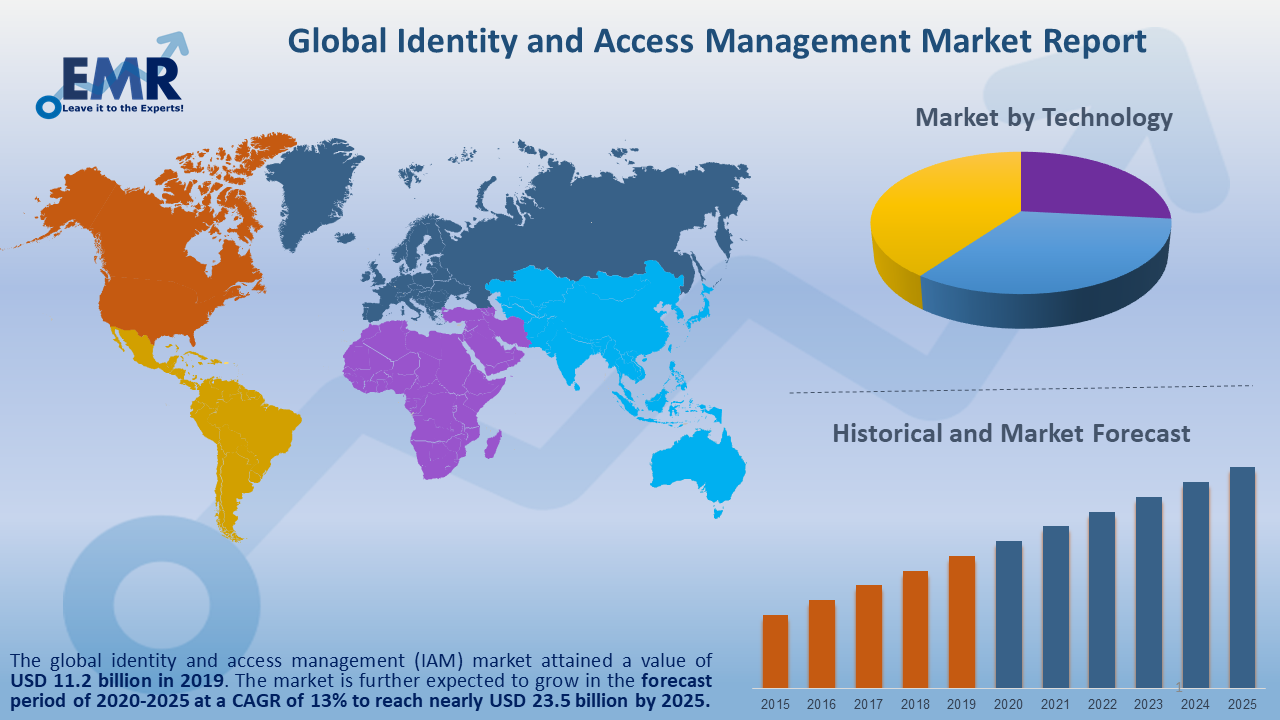 Global Identity and Access Management Market Report and Forecast 2020-2025