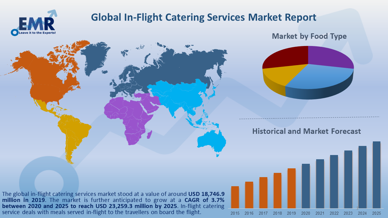 Global In-Flight Catering Services Market Report and Forecast 2020-2025