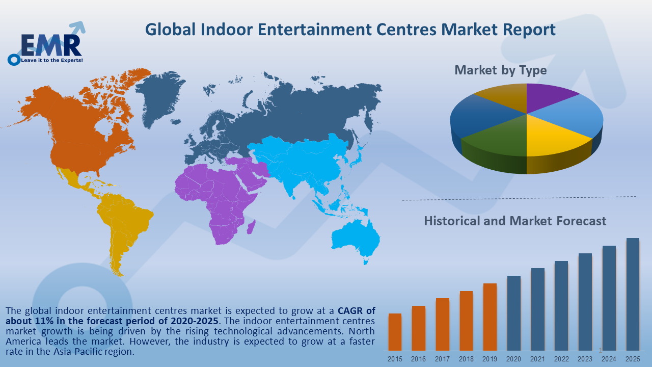 Global Indoor Entertainment Centres Market Report and Forecast 2020-2025