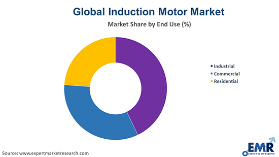 Induction Motor Market by End Use