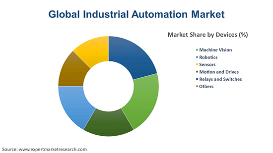 Global Industrial Automation Market By Device