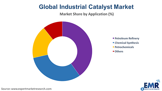 Industrial Catalyst Market by Application