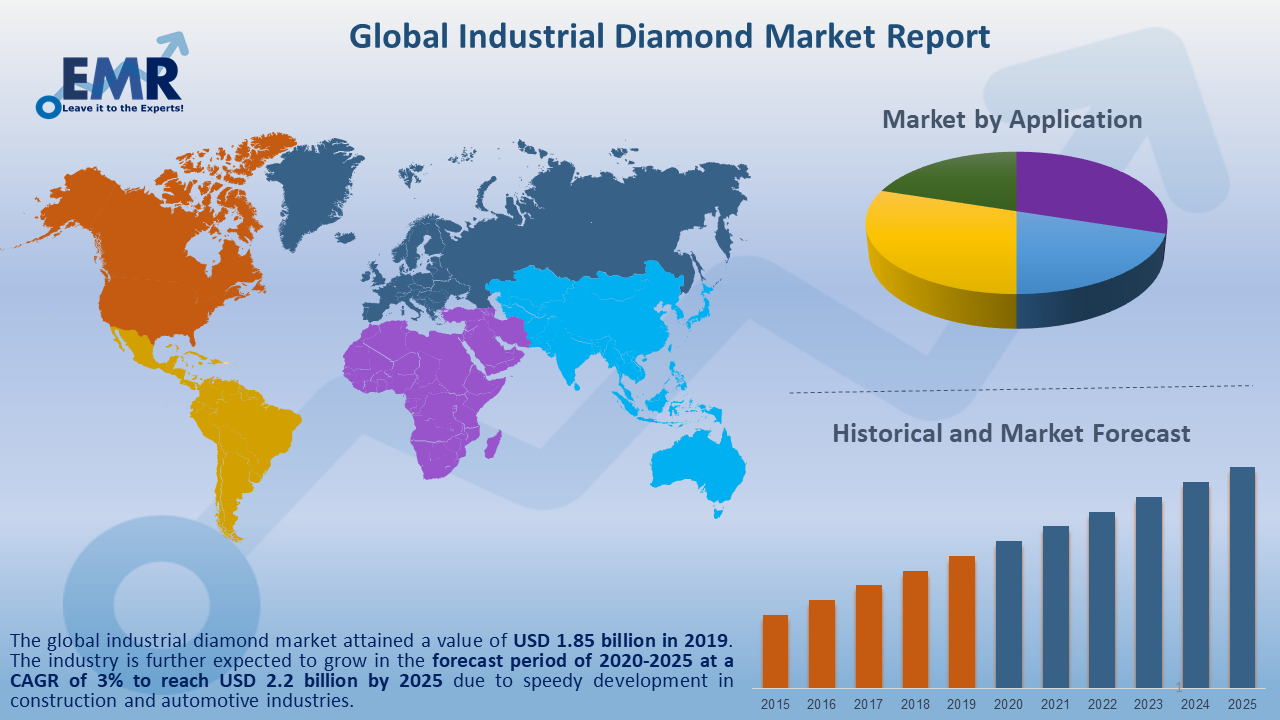 Global Industrial Diamond Market Report and Forecast 2020-2025