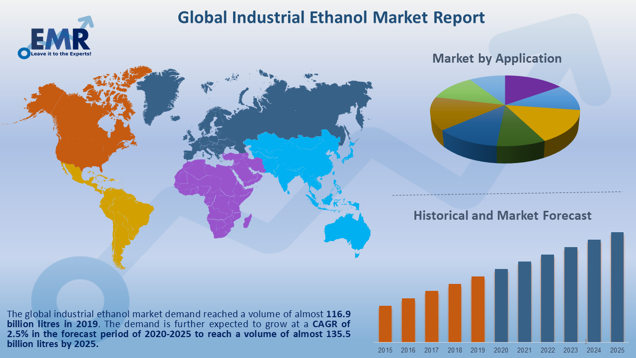 Global Industrial Ethanol  Market Report and Forecast 2021-2026