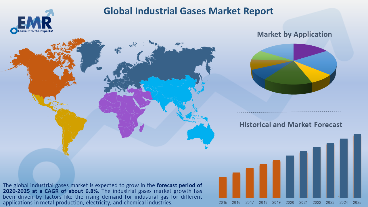 Global Industrial Gases Market Report and Forecast 2020-2025