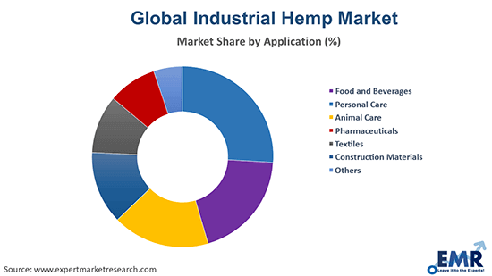 Industrial Hemp Market by Application