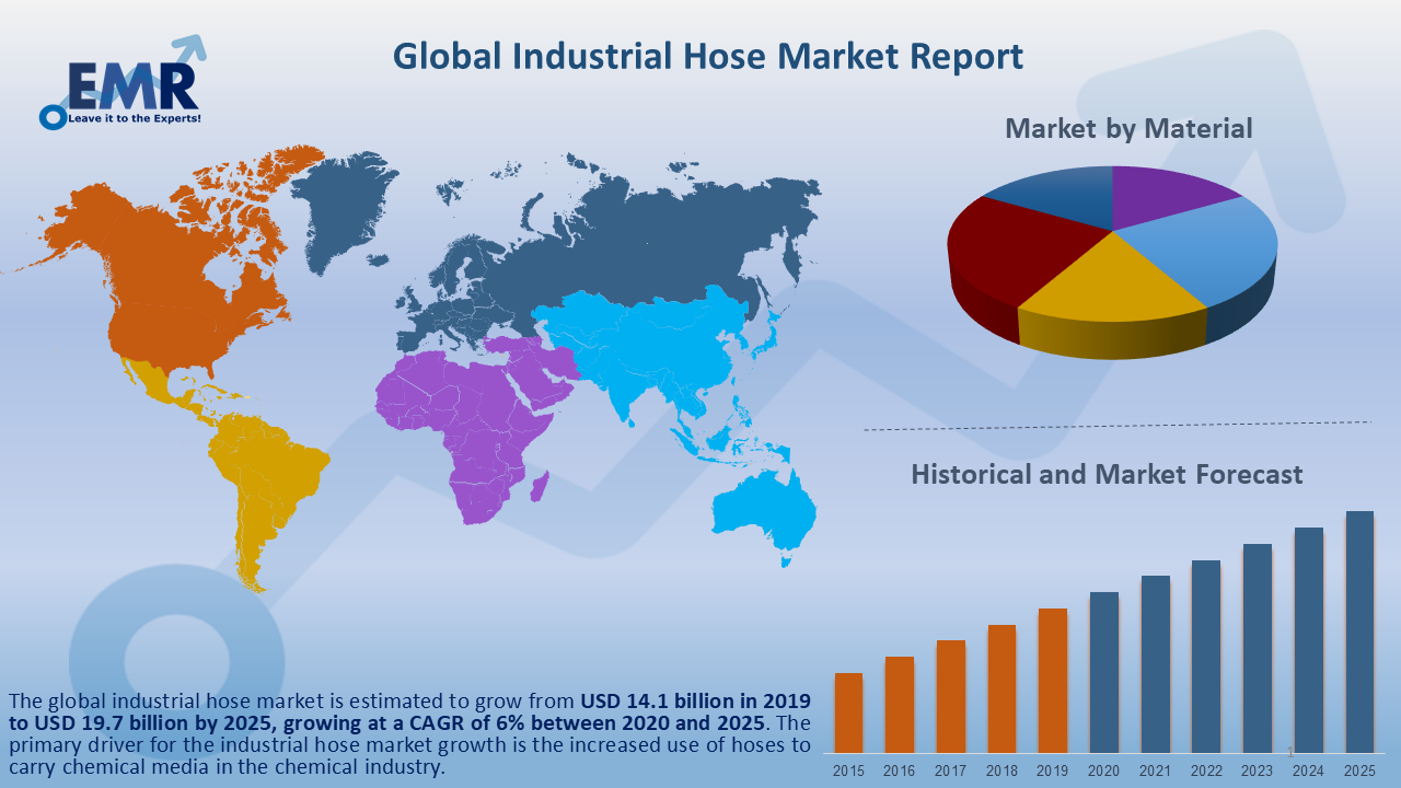 Global Industrial Hose Market Report and Forecast 2020-2025