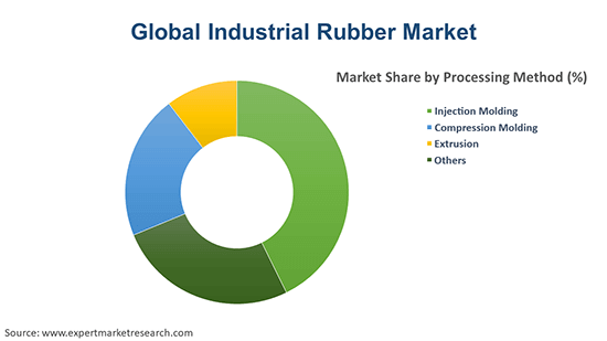 Global Industrial Rubber Market By Processing Method