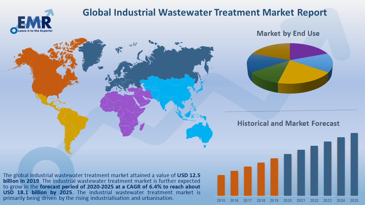 Global Industrial Wastewater Treatment Market Report