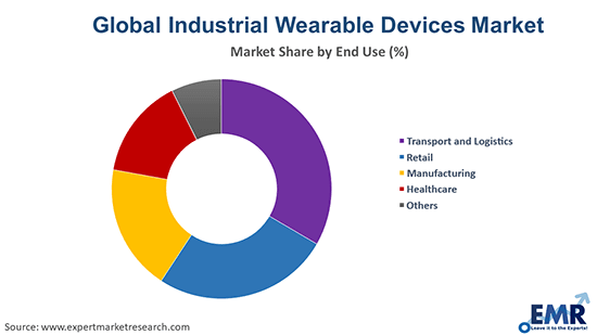 Industrial Wearable Devices Market by End Use