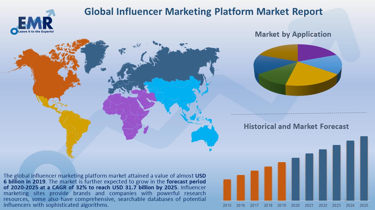Global Influencer Marketing Platform Market Report and Forecast 2020-2025