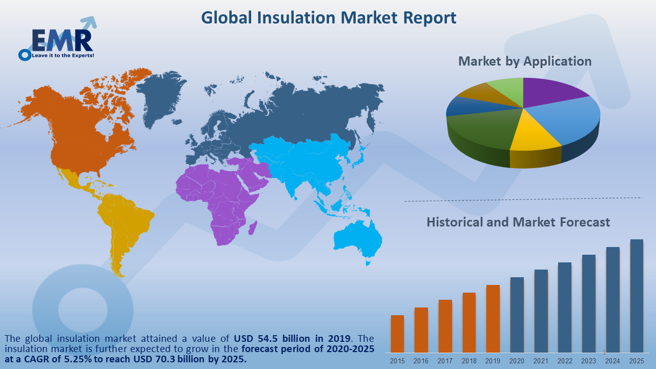 Global Insulation Market Report and Forecast 2020-2025