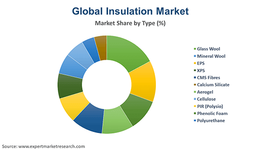 Global Insulation Market By Type