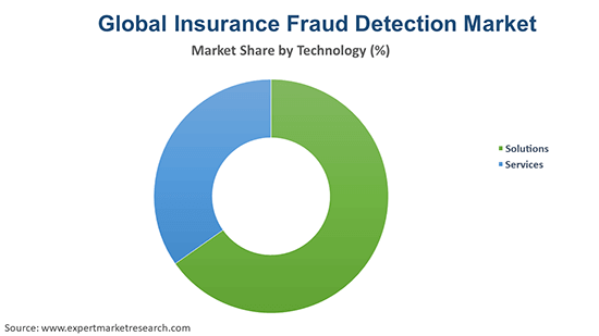 Global Insurance Fraud Detection Market By Technology