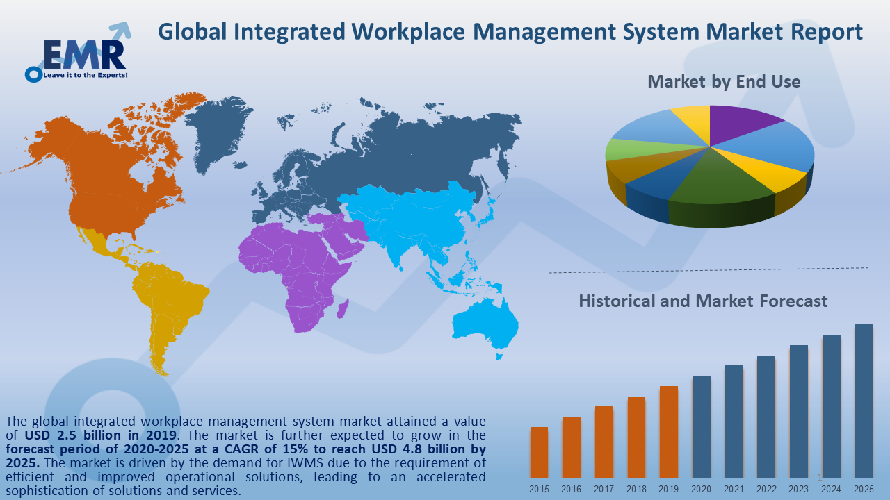 https://www.expertmarketresearch.com/files/images/Global-Integrated-Workplace-Management-System-Market-Report-and-Forecast-2020-2025.png