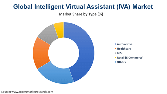 Global Intelligent Virtual Assistant (IVA) Market By Type