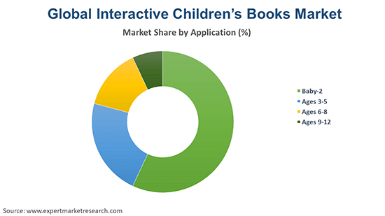 Global Interactive Children's Books Market By Application