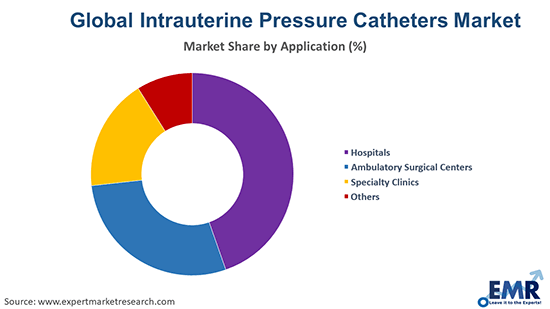 Intrauterine Pressure Catheters Market by Application