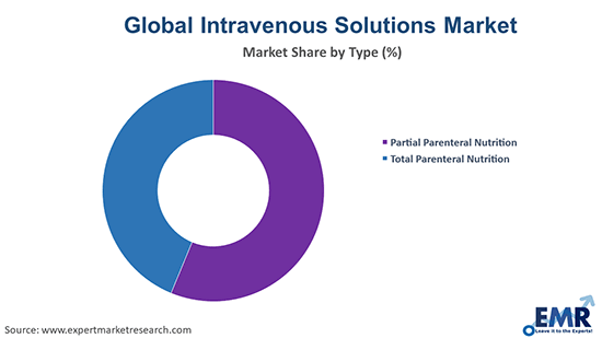 Intravenous Solutions Market by Type